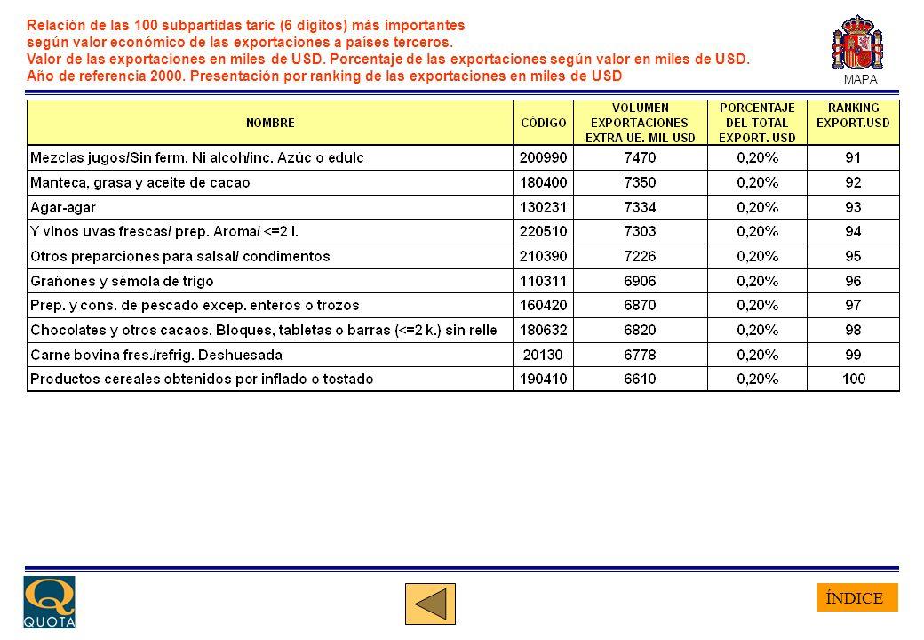 ÍNDICE MAPA Relación de las 20 subpartidas TARIC (6 digitos) más importantes según volumen de las exportaciones a países terceros.