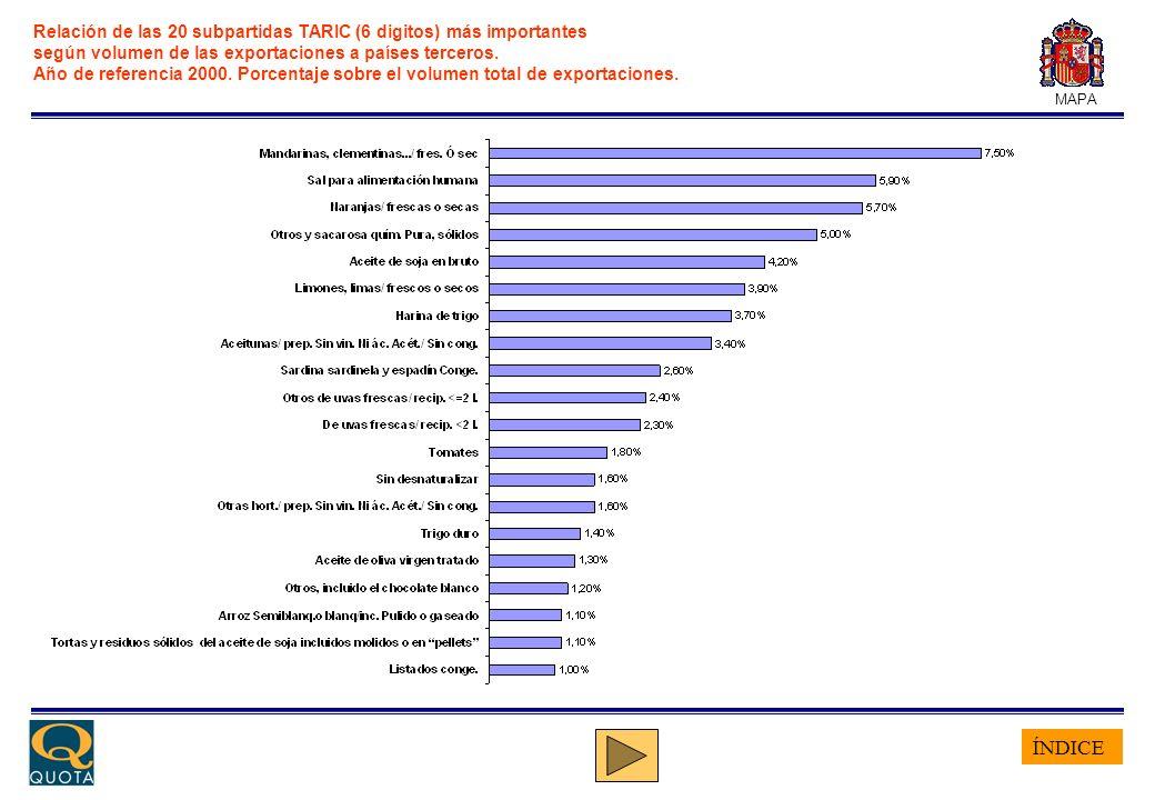 ÍNDICE MAPA Relación de las 20 subpartidas TARIC (6 digitos) más importantes según volumen de las exportaciones a países terceros. Año de referencia 2