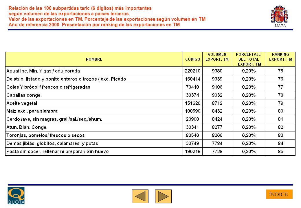 ÍNDICE MAPA Relación de las 100 subpartidas taric (6 digitos) más importantes según volumen de las exportaciones a países terceros. Valor de las expor