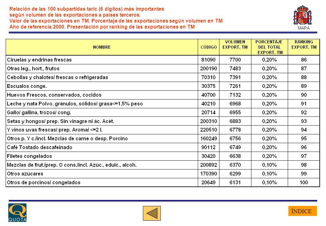 ÍNDICE MAPA Ranking de países terceros según importancia económica de las exportaciones agroalimentarias españolas.