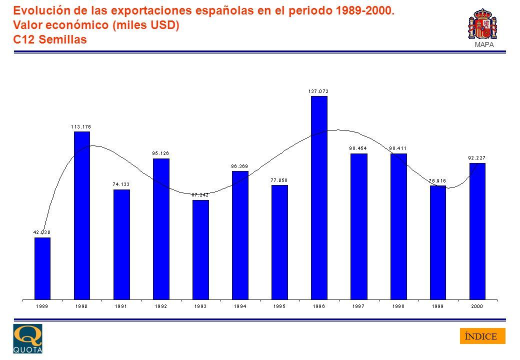ÍNDICE MAPA Evolución de las exportaciones españolas en el periodo 1989-2000. Valor económico (miles USD) C12 Semillas