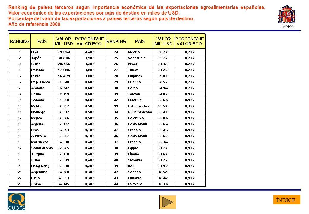 ÍNDICE MAPA Ranking de países terceros según la importancia de las importaciones españolas En miles de USD y volumen en TM.