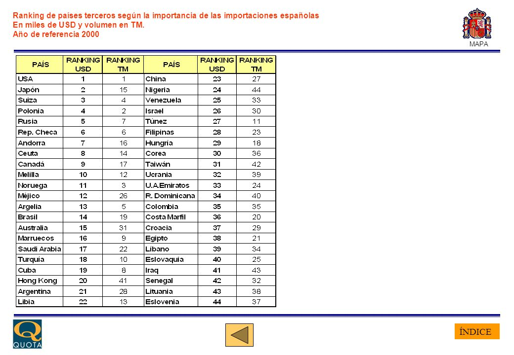 ÍNDICE MAPA Ranking de países terceros según la importancia de las importaciones españolas En miles de USD y volumen en TM. Año de referencia 2000