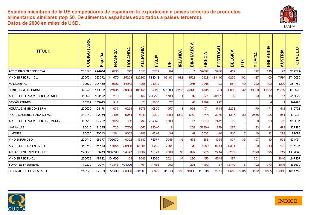 ÍNDICE MAPA Estados miembros de la UE competidores de españa en la exportación a países terceros de productos alimentarios similares (top 50. De alime