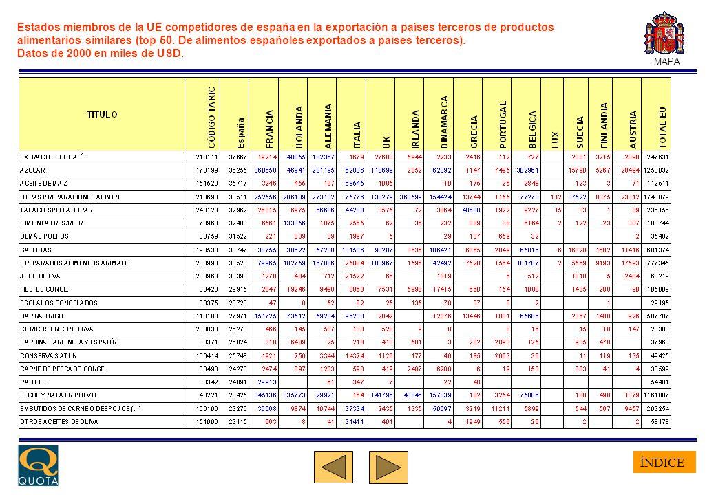 ÍNDICE MAPA Estados miembros de la UE competidores de españa en la exportación a países terceros de productos alimentarios similares (top 50.