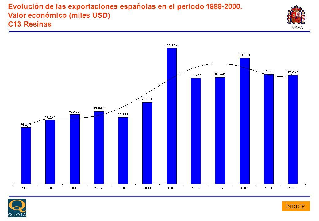 ÍNDICE MAPA Evolución de las exportaciones españolas en el periodo 1989-2000. Valor económico (miles USD) C13 Resinas