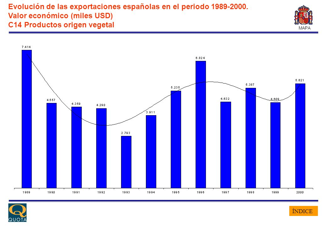 ÍNDICE MAPA Evolución de las exportaciones españolas en el periodo 1989-2000. Valor económico (miles USD) C14 Productos origen vegetal