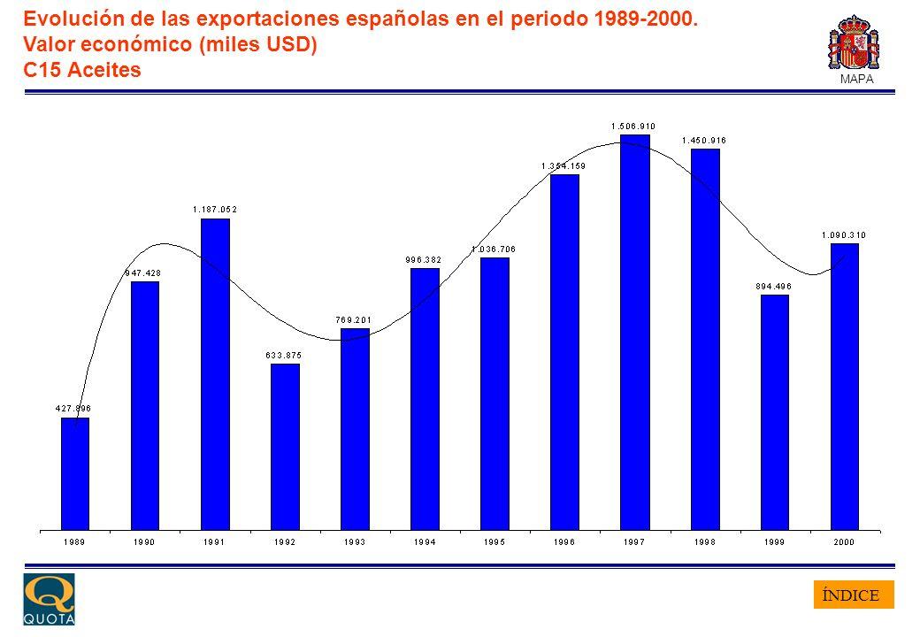 ÍNDICE MAPA Evolución de las exportaciones españolas en el periodo 1989-2000. Valor económico (miles USD) C15 Aceites