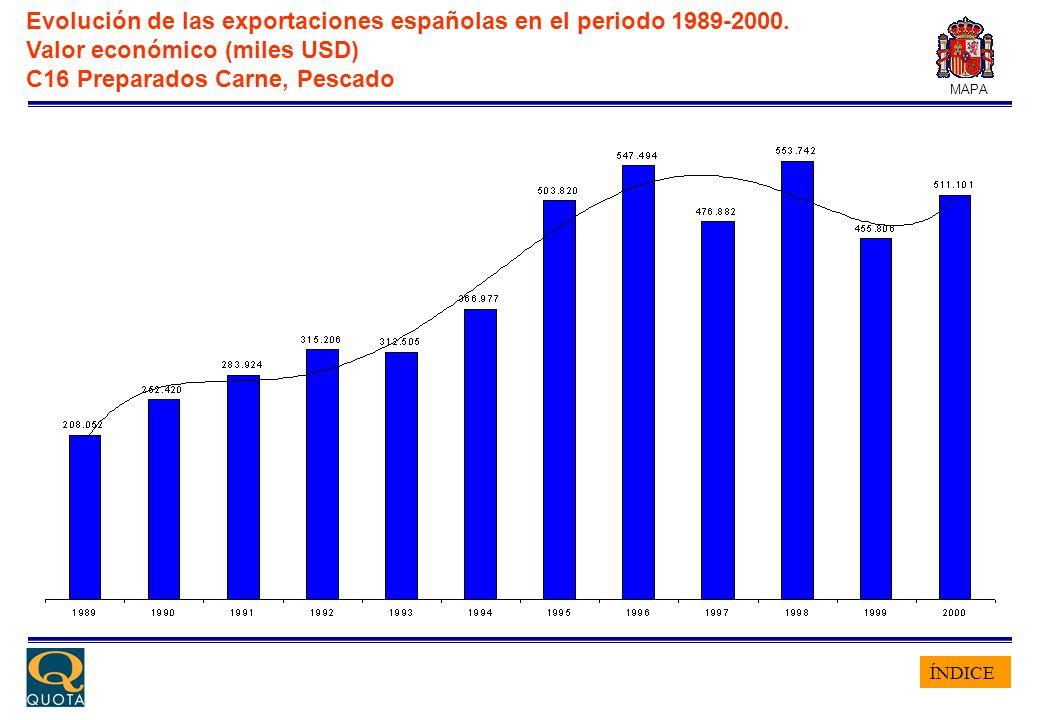 ÍNDICE MAPA Evolución de las exportaciones españolas en el periodo 1989-2000. Valor económico (miles USD) C16 Preparados Carne, Pescado