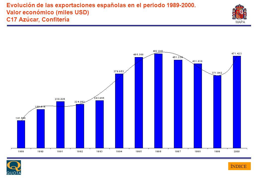 ÍNDICE MAPA Evolución de las exportaciones españolas en el periodo 1989-2000. Valor económico (miles USD) C17 Azúcar, Confitería