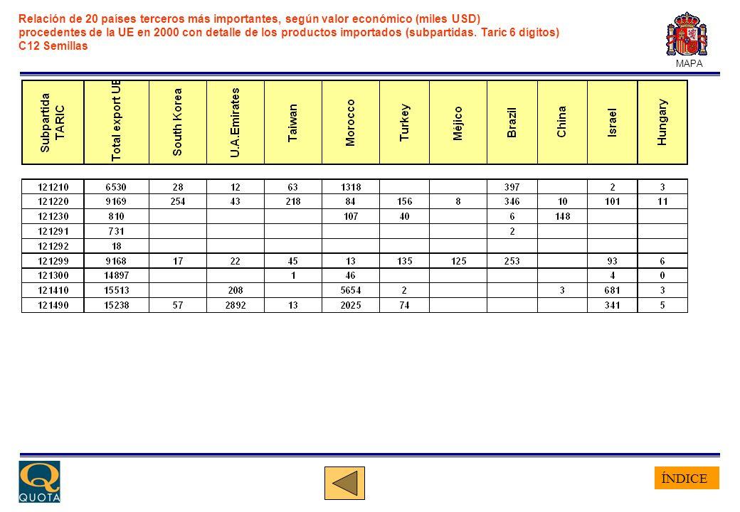 ÍNDICE MAPA Relación de 20 países terceros más importantes, según valor económico (miles USD) procedentes de la UE en 2000 con detalle de los producto