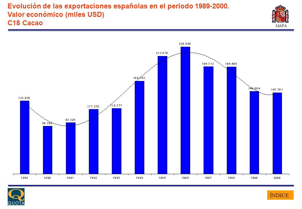 ÍNDICE MAPA Evolución de las exportaciones españolas en el periodo 1989-2000. Valor económico (miles USD) C18 Cacao