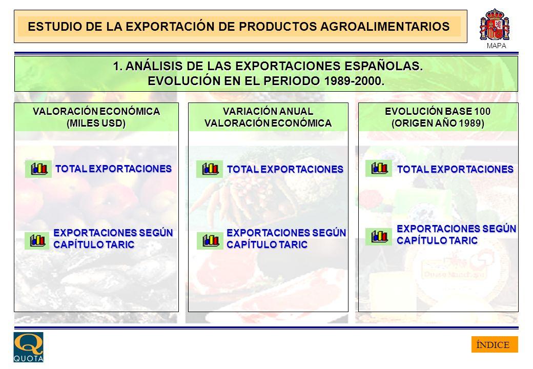 ÍNDICE MAPA 1. ANÁLISIS DE LAS EXPORTACIONES ESPAÑOLAS. 1. ANÁLISIS DE LAS EXPORTACIONES ESPAÑOLAS. EVOLUCIÓN EN EL PERIODO 1989-2000. EVOLUCIÓN EN EL