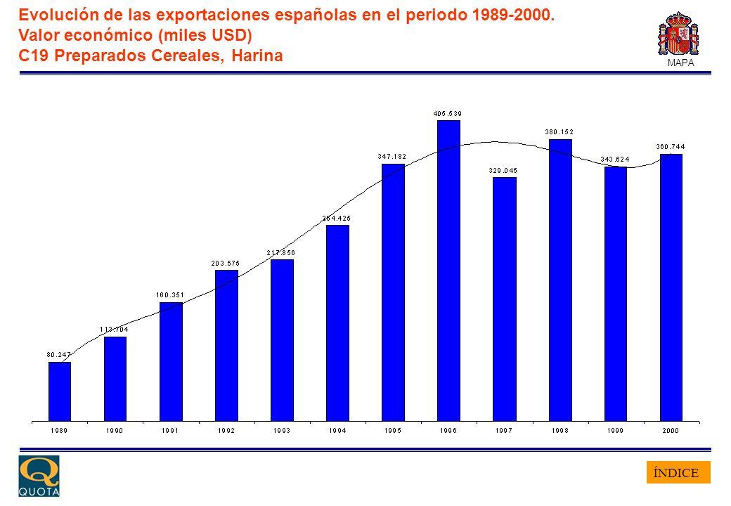 ÍNDICE MAPA Evolución de las exportaciones españolas en el periodo 1989-2000. Valor económico (miles USD) C19 Preparados Cereales, Harina