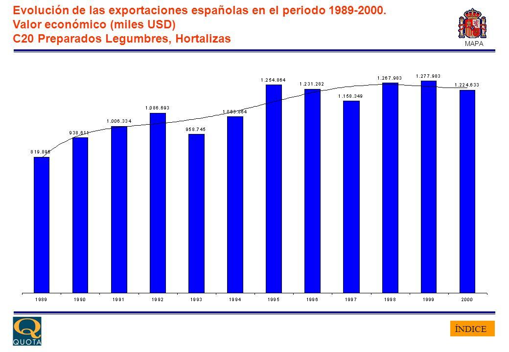 ÍNDICE MAPA Evolución de las exportaciones españolas en el periodo 1989-2000. Valor económico (miles USD) C20 Preparados Legumbres, Hortalizas
