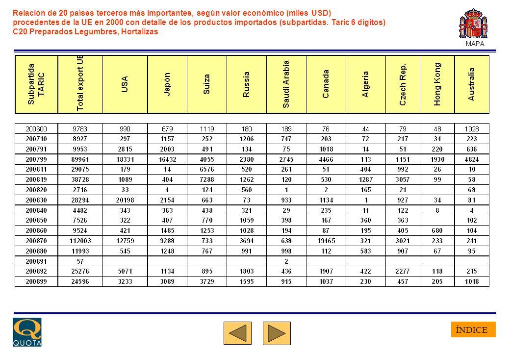 ÍNDICE MAPA Relación de 20 países terceros más importantes, según valor económico (miles USD) procedentes de la UE en 2000 con detalle de los productos importados (subpartidas.
