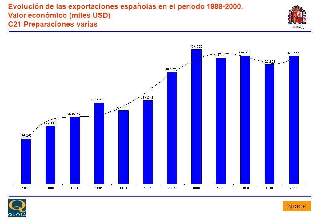 ÍNDICE MAPA Evolución de las exportaciones españolas en el periodo 1989-2000. Valor económico (miles USD) C21 Preparaciones varias