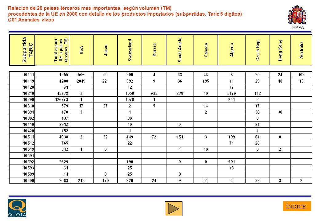 ÍNDICE MAPA Relación de 20 países terceros más importantes, según volumen (TM) procedentes de la UE en 2000 con detalle de los productos importados (s