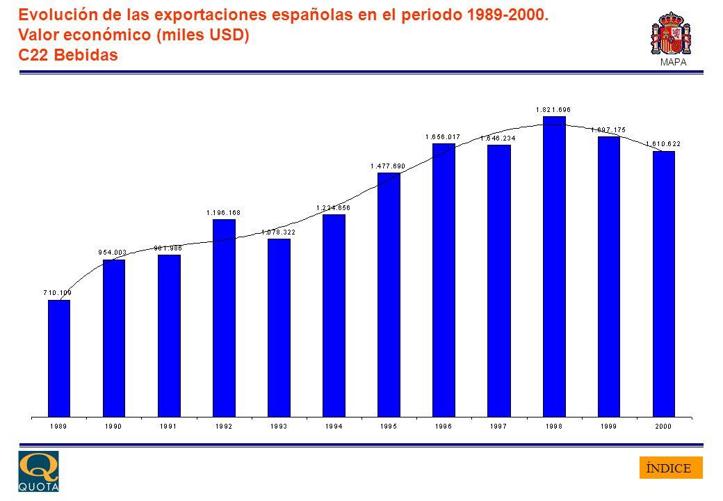 ÍNDICE MAPA Evolución de las exportaciones españolas en el periodo 1989-2000. Valor económico (miles USD) C22 Bebidas