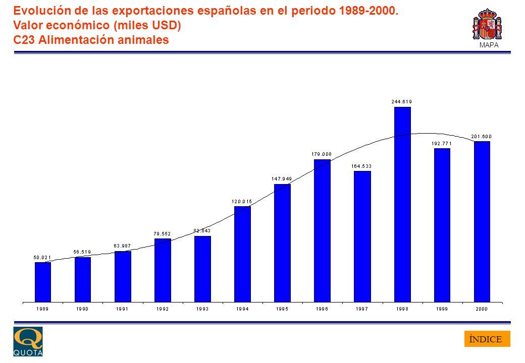 ÍNDICE MAPA Evolución de las exportaciones españolas en el periodo 1989-2000. Valor económico (miles USD) C23 Alimentación animales