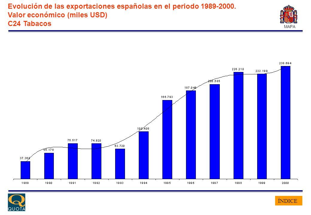 ÍNDICE MAPA Evolución de las exportaciones españolas en el periodo 1989-2000. Valor económico (miles USD) C24 Tabacos