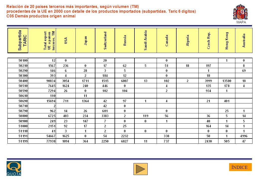 ÍNDICE MAPA Relación de 20 países terceros más importantes, según volumen (TM) procedentes de la UE en 2000 con detalle de los productos importados (subpartidas.
