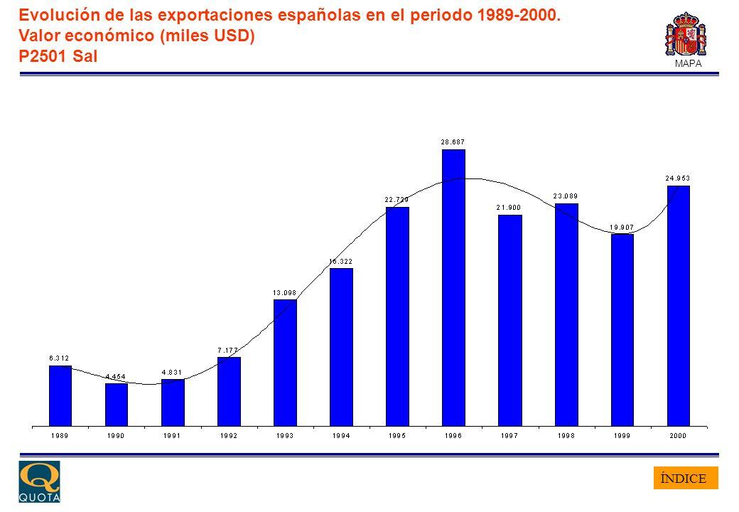 ÍNDICE MAPA Evolución de las exportaciones españolas en el periodo 1989-2000. Valor económico (miles USD) P2501 Sal