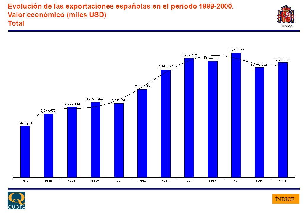 ÍNDICE MAPA Evolución de las exportaciones españolas en el periodo 1989-2000. Valor económico (miles USD) Total