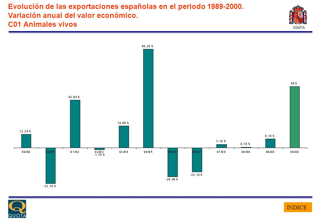 ÍNDICE MAPA Evolución de las exportaciones españolas en el periodo 1989-2000. Variación anual del valor económico. C01 Animales vivos
