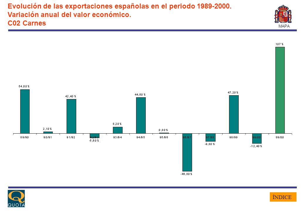 ÍNDICE MAPA Evolución de las exportaciones españolas en el periodo 1989-2000. Variación anual del valor económico. C02 Carnes