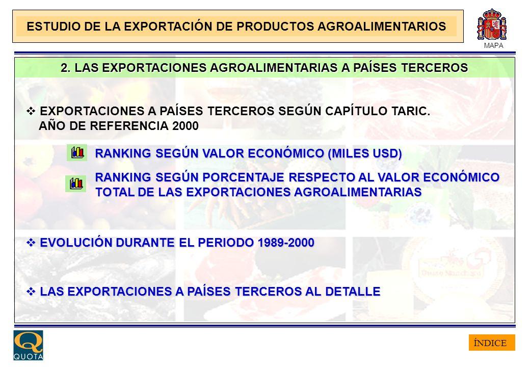 ÍNDICE MAPA 2. LAS EXPORTACIONES AGROALIMENTARIAS A PAÍSES TERCEROS EXPORTACIONES A PAÍSES TERCEROS SEGÚN CAPÍTULO TARIC. AÑO DE REFERENCIA 2000 EVOLU