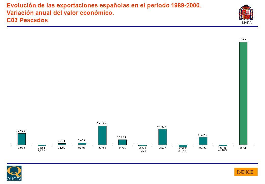 ÍNDICE MAPA Evolución de las exportaciones españolas en el periodo 1989-2000. Variación anual del valor económico. C03 Pescados