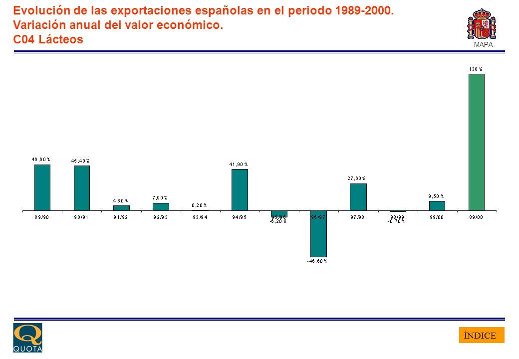 ÍNDICE MAPA Evolución de las exportaciones españolas en el periodo 1989-2000. Variación anual del valor económico. C04 Lácteos
