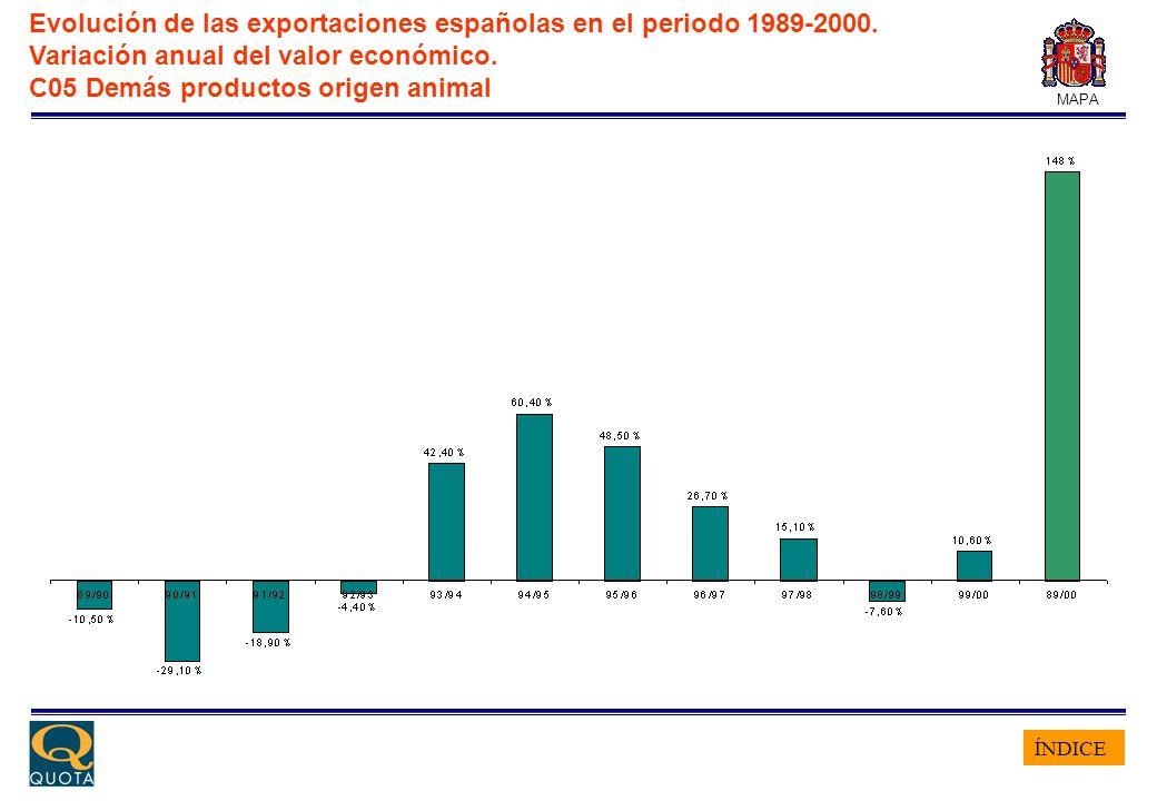 ÍNDICE MAPA Evolución de las exportaciones españolas en el periodo 1989-2000. Variación anual del valor económico. C05 Demás productos origen animal