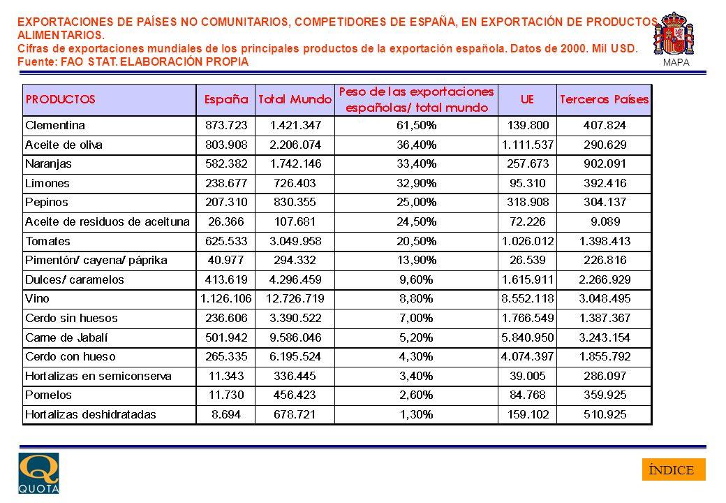 ÍNDICE MAPA EXPORTACIONES DE PAÍSES NO COMUNITARIOS, COMPETIDORES DE ESPAÑA, EN EXPORTACIÓN DE PRODUCTOS ALIMENTARIOS. Cifras de exportaciones mundial