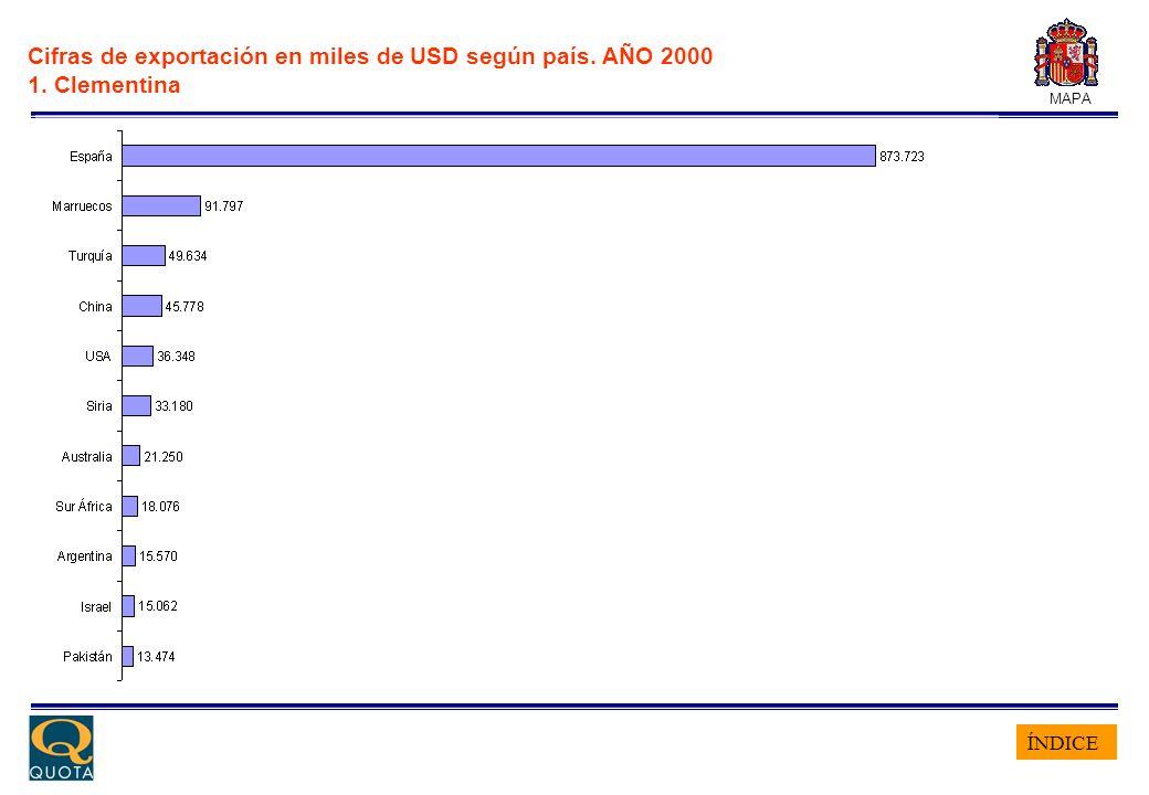 ÍNDICE MAPA Cifras de exportación en miles de USD según país. AÑO 2000 1. Clementina
