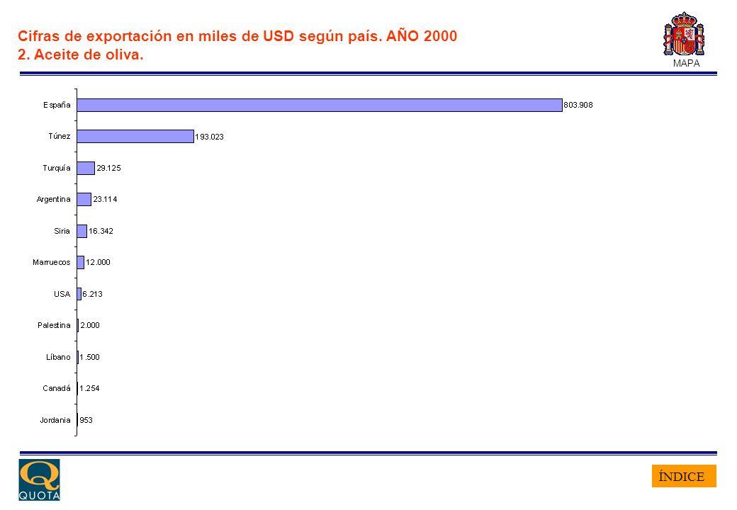 ÍNDICE MAPA Cifras de exportación en miles de USD según país. AÑO 2000 2. Aceite de oliva.