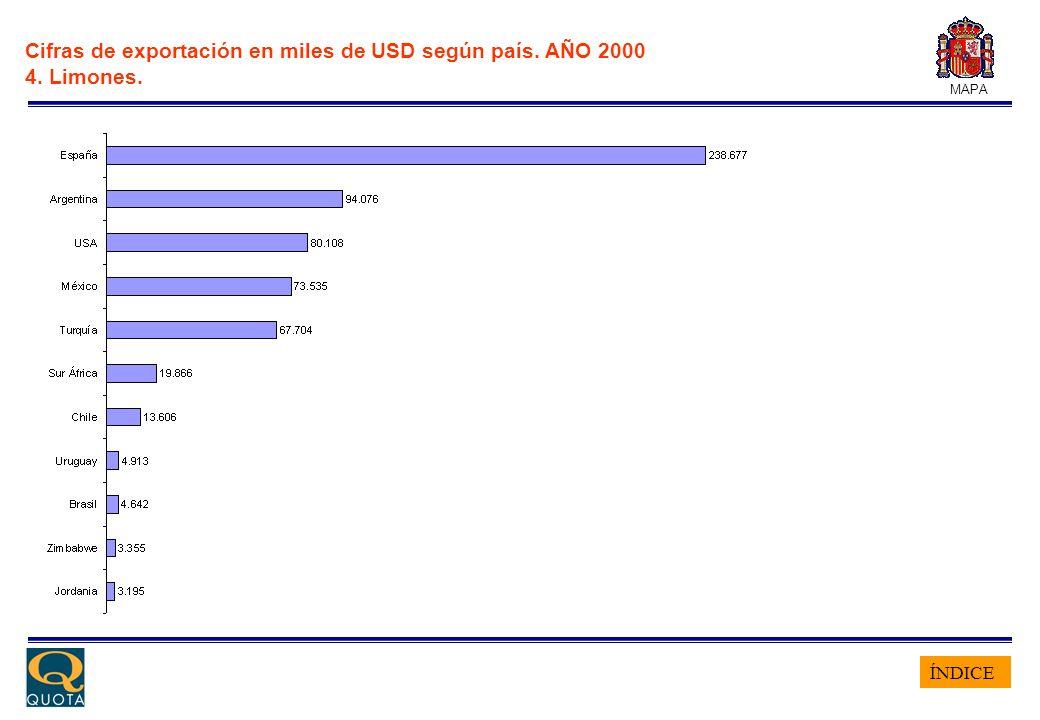 ÍNDICE MAPA Cifras de exportación en miles de USD según país. AÑO 2000 4. Limones.