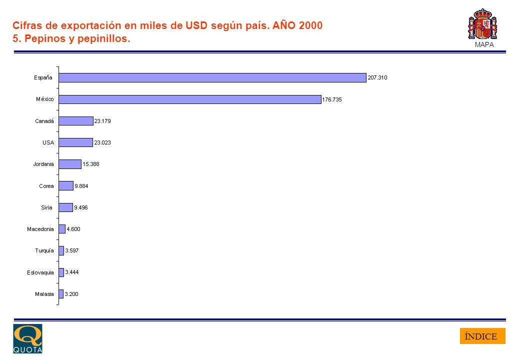 ÍNDICE MAPA Cifras de exportación en miles de USD según país. AÑO 2000 5. Pepinos y pepinillos.