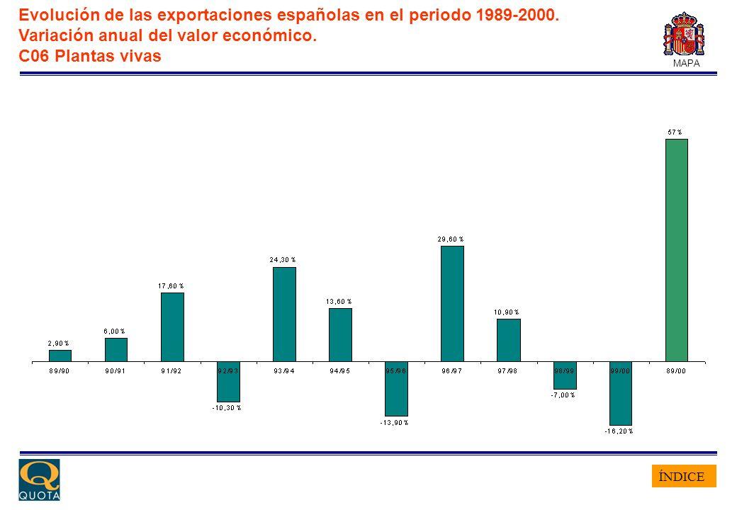 ÍNDICE MAPA Evolución de las exportaciones españolas en el periodo 1989-2000. Variación anual del valor económico. C06 Plantas vivas
