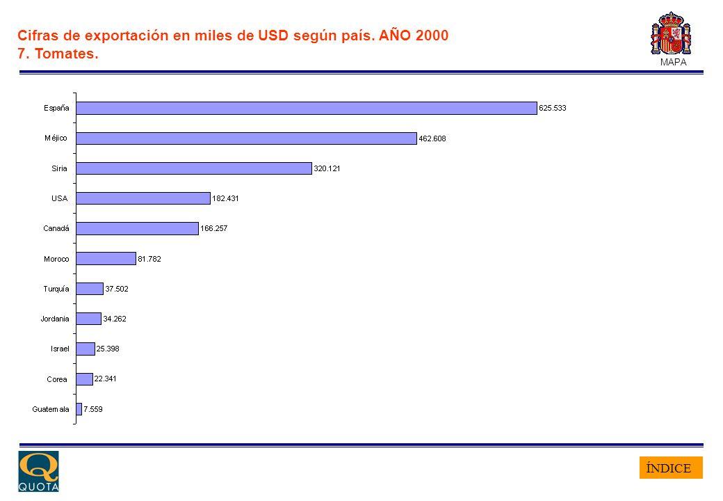 ÍNDICE MAPA Cifras de exportación en miles de USD según país. AÑO 2000 8. Pimentón y otros.