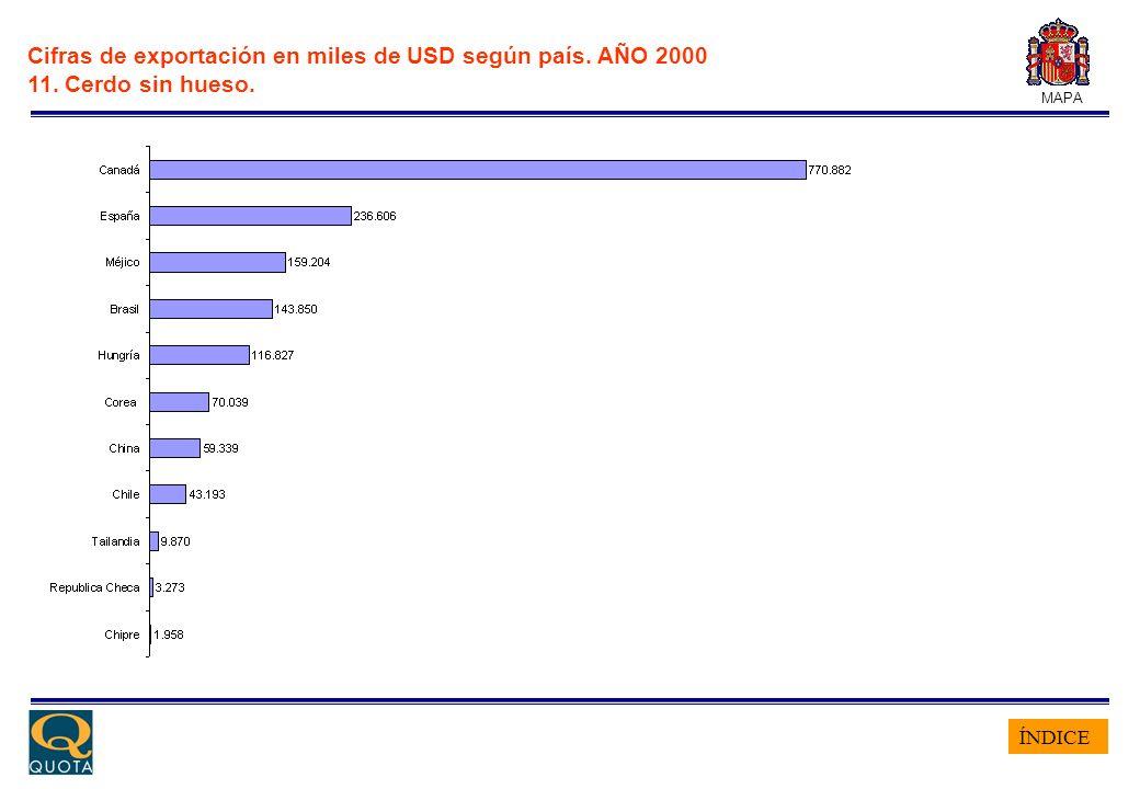 ÍNDICE MAPA Cifras de exportación en miles de USD según país. AÑO 2000 11. Cerdo sin hueso.