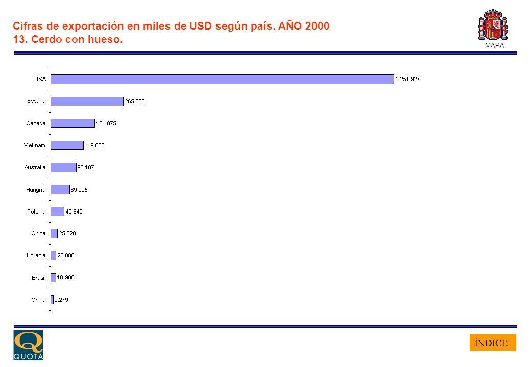 ÍNDICE MAPA Cifras de exportación en miles de USD según país. AÑO 2000 13. Cerdo con hueso.