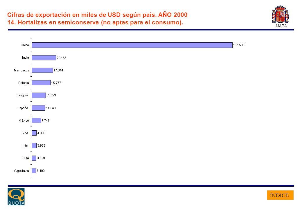 ÍNDICE MAPA Cifras de exportación en miles de USD según país. AÑO 2000 14. Hortalizas en semiconserva (no aptas para el consumo).