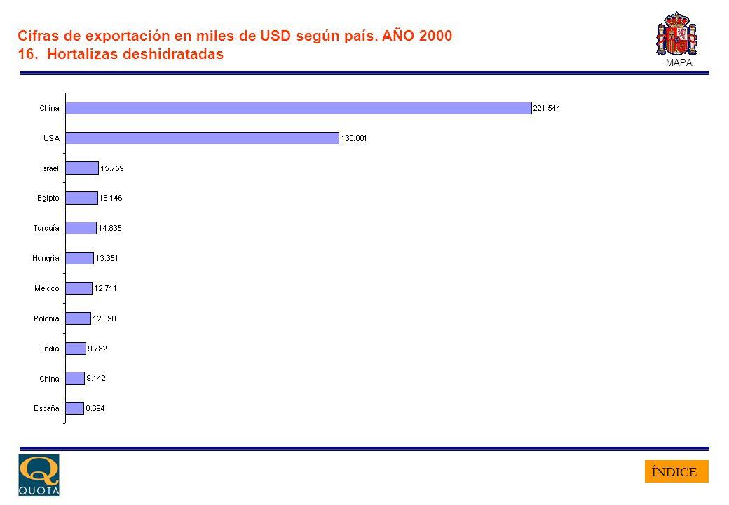 ÍNDICE MAPA Cifras de exportación en miles de USD según país. AÑO 2000 16. Hortalizas deshidratadas