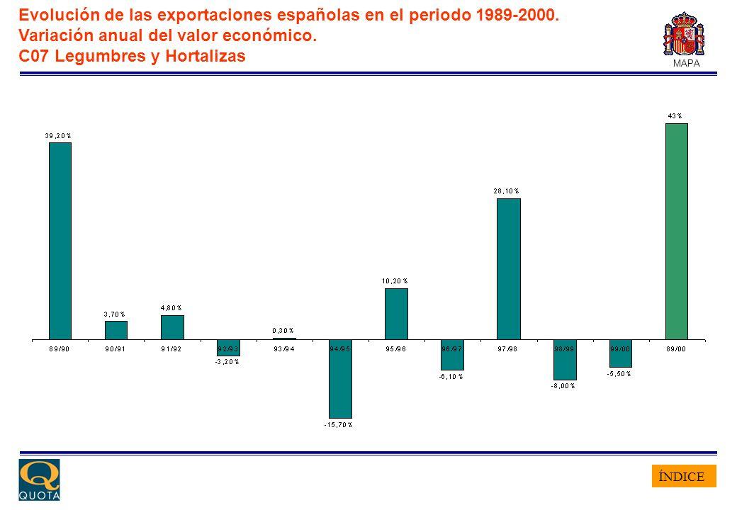 ÍNDICE MAPA Evolución de las exportaciones españolas en el periodo 1989-2000. Variación anual del valor económico. C07 Legumbres y Hortalizas