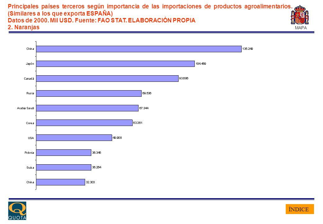 ÍNDICE MAPA Principales países terceros según importancia de las importaciones de productos agroalimentarios. (Similares a los que exporta ESPAÑA) Dat