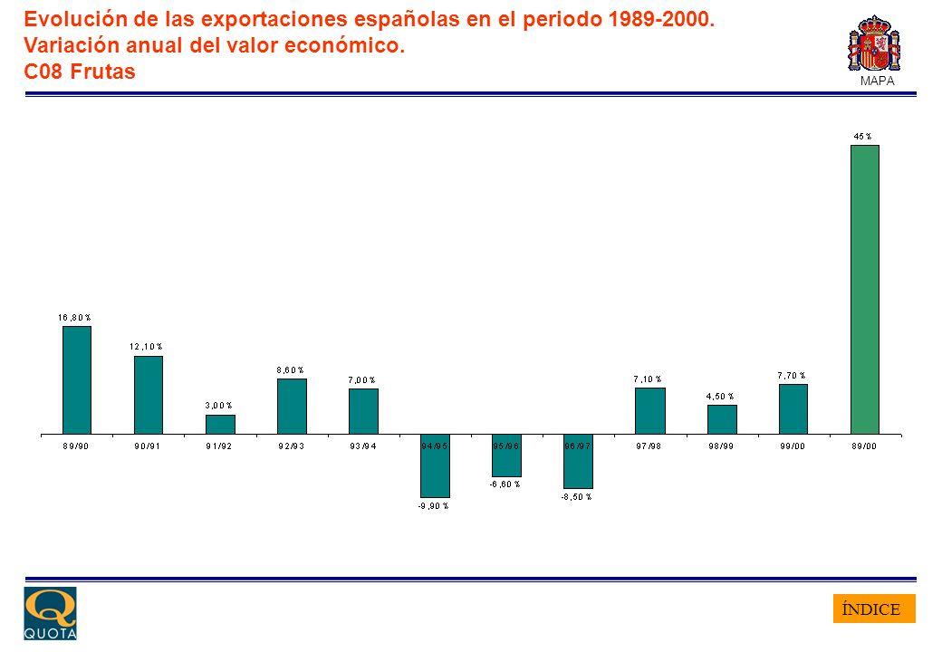ÍNDICE MAPA Evolución de las exportaciones españolas en el periodo 1989-2000. Variación anual del valor económico. C08 Frutas