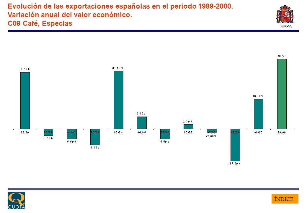 ÍNDICE MAPA Evolución de las exportaciones españolas en el periodo 1989-2000. Variación anual del valor económico. C09 Café, Especias