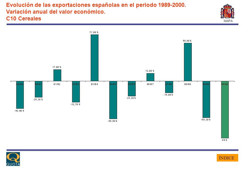 ÍNDICE MAPA Evolución de las exportaciones españolas en el periodo 1989-2000. Variación anual del valor económico. C10 Cereales